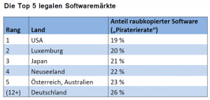 BSA: Die Top 5 legalen Softwaremärkte