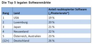BSA: Die Top 5 legalen Softwaremärkte