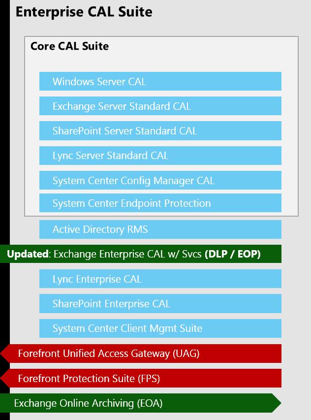 Microsoft Enterprise CAL Suite